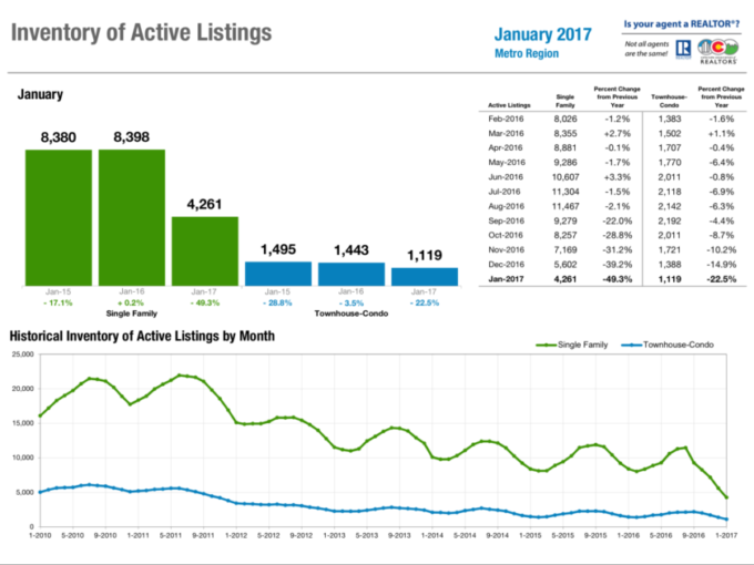 Inventory of Active Listings Denver January 2017