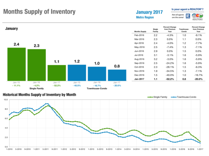 Months supply of inventory Denver January 2017